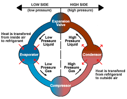 refrigerant-cycle
