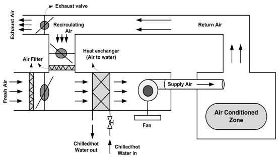 How to select right AHU for HVAC