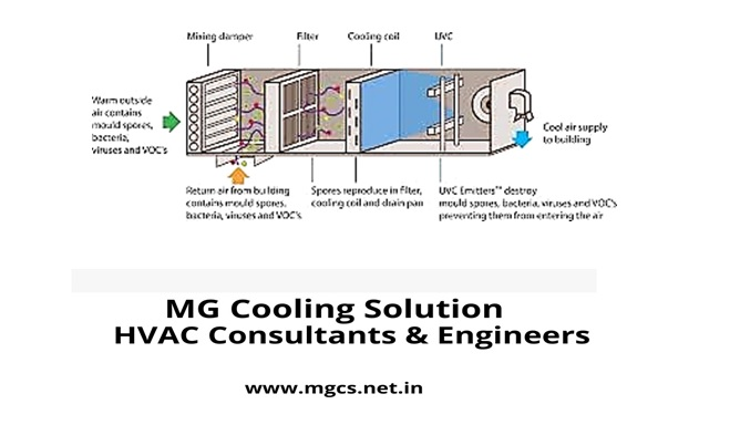 APPLICATION OF UVGI IN THE HVAC INDUSTRY